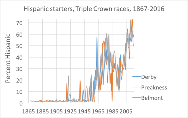 hispanic-triple-crown