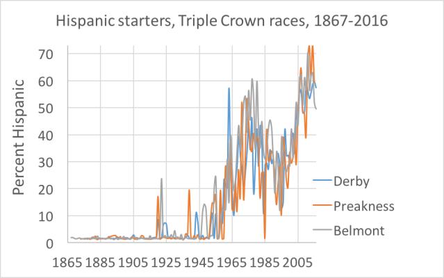 hispanic-triple-crown