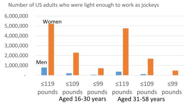 jockey_weight_by_gender